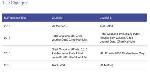 Journal Citation Reports: A Primer on the JCR and Journal Impact